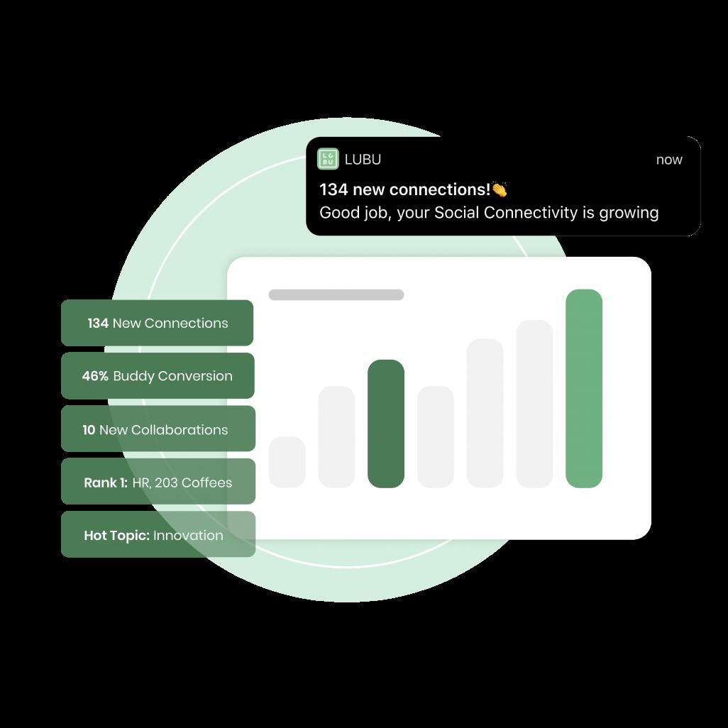 Erfolge und Social Connectivity messen mit der LuBu App
